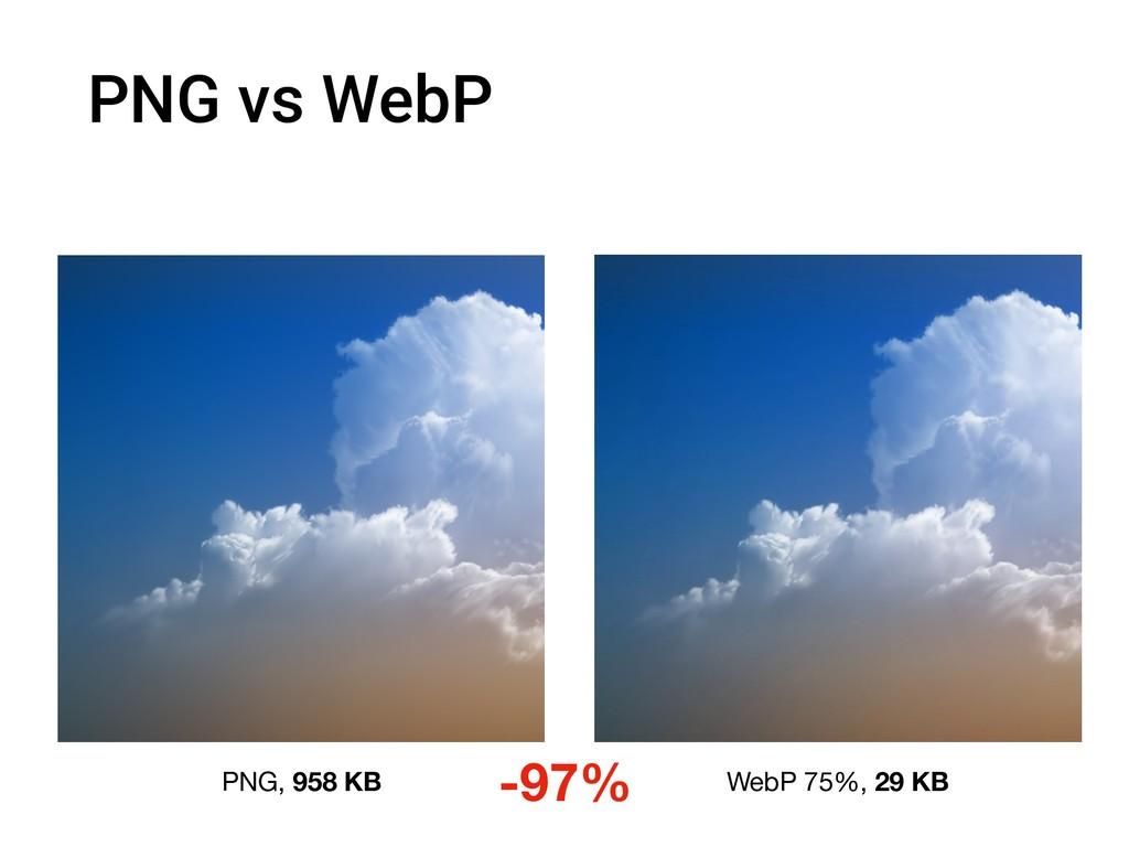 PNG vs WebP PNG, 958 KB WebP 75%, 29 KB -97%