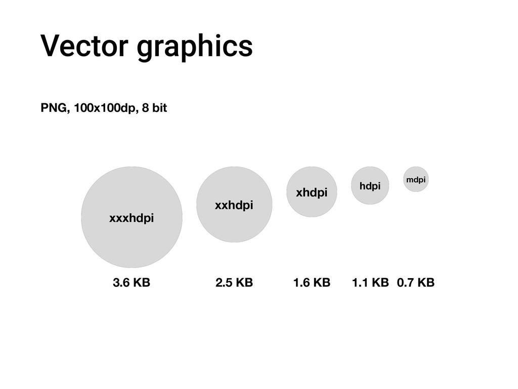 Vector graphics xxxhdpi 3.6 KB xxhdpi xhdpi hdp...