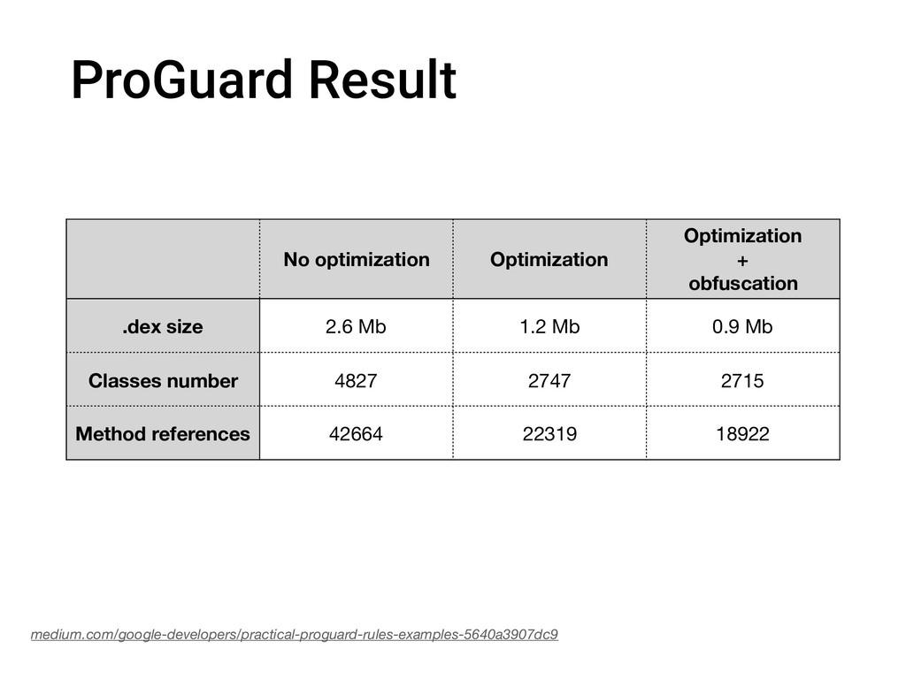 ProGuard Result No optimization Optimization Op...