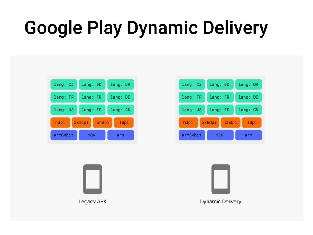 Google Play Dynamic Delivery