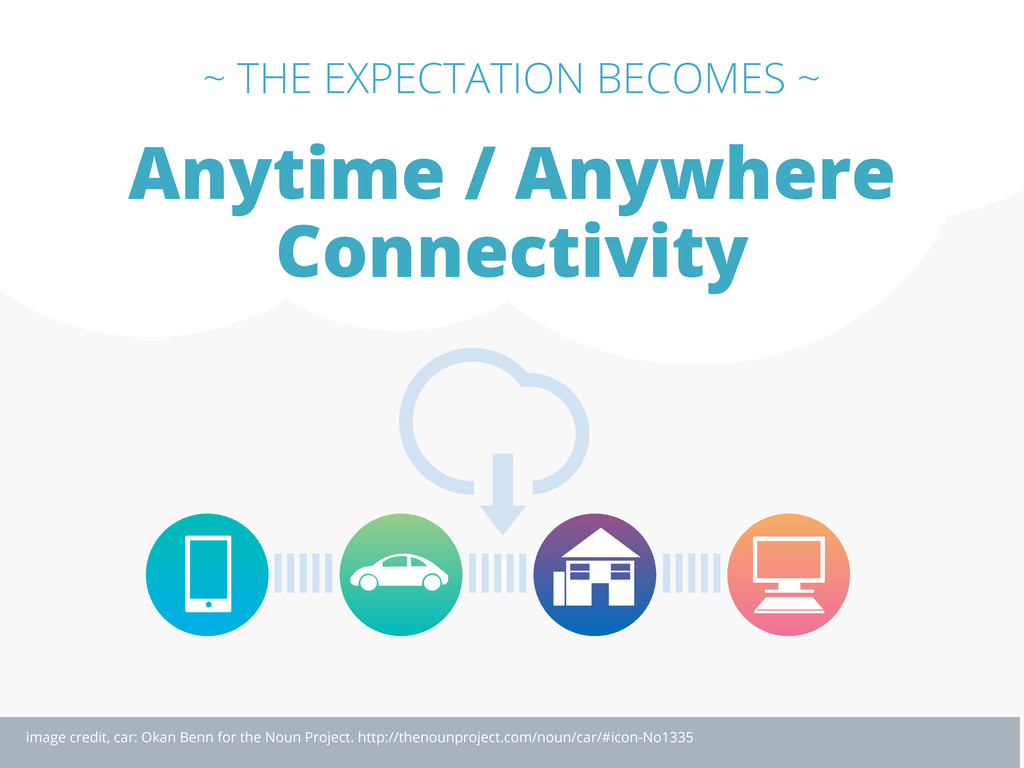 Anytime / Anywhere Connectivity ~ THE EXPECTATI...