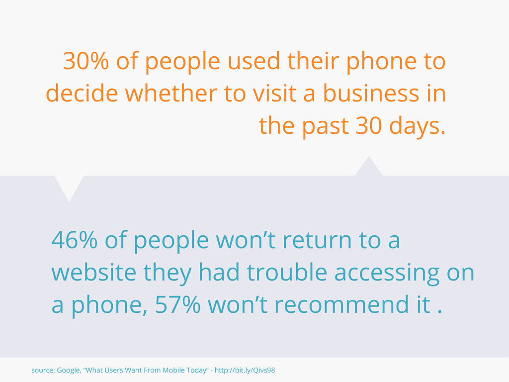 30% of people used their phone to decide whethe...