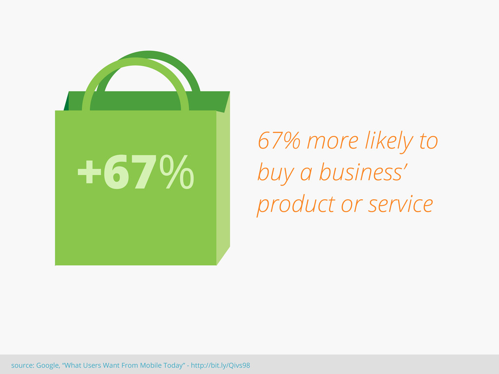 67% more likely to buy a business' product or s...