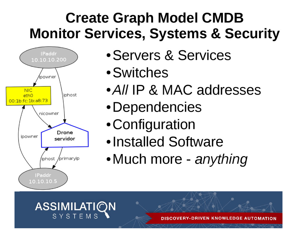 Create Graph Model CMDB Monitor Services, Syste...