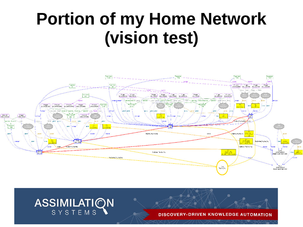 Portion of my Home Network (vision test)