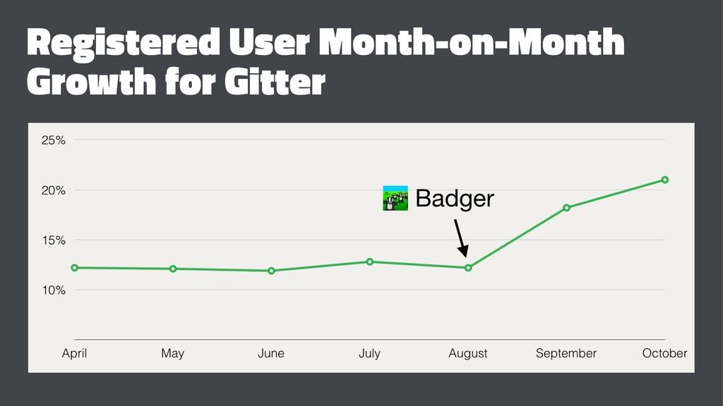 Registered User Month-on-Month Growth for Gitter