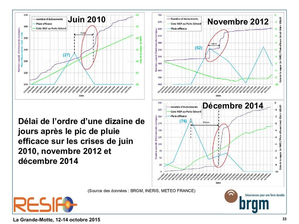 33 La Grande-Motte, 12-14 octobre 2015 (Source ...