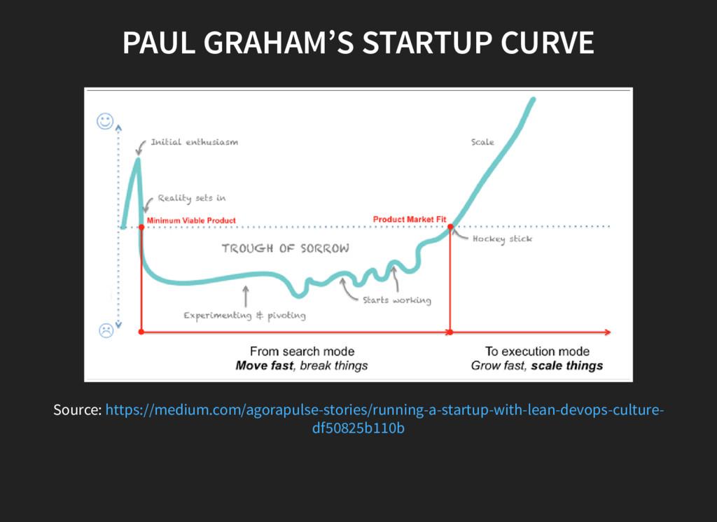 PAUL GRAHAM'S STARTUP CURVE Source: https://med...