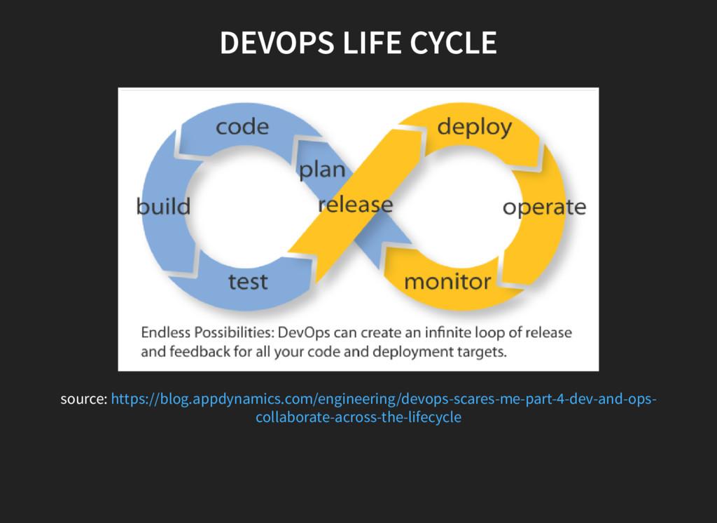 DEVOPS LIFE CYCLE source: https://blog.appdynam...
