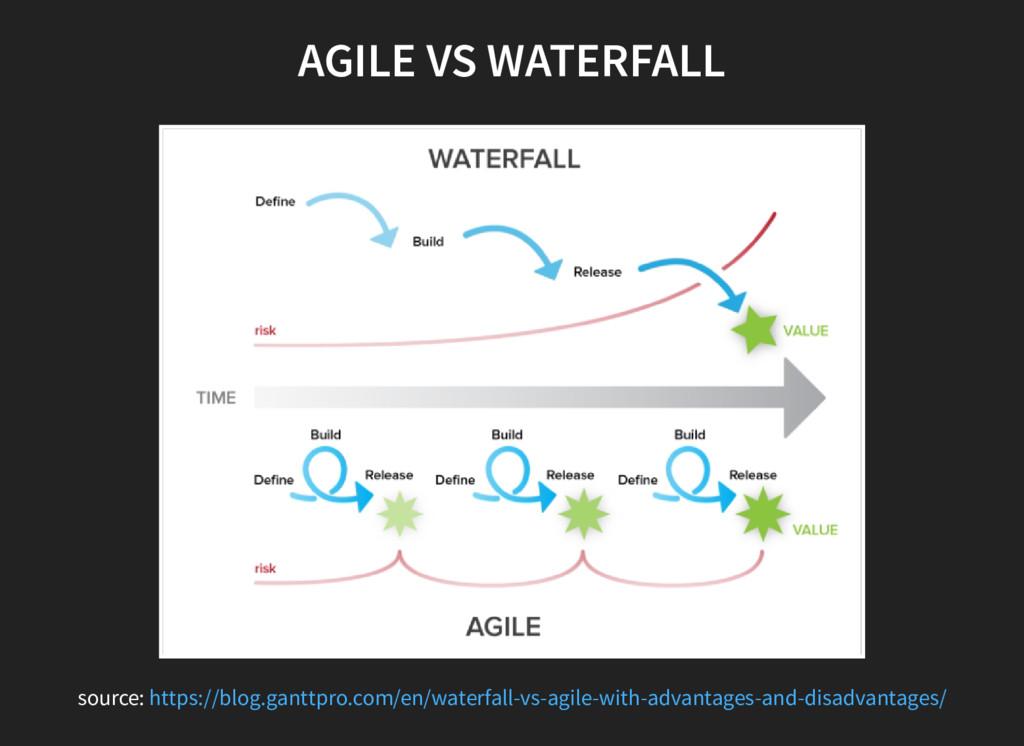 AGILE VS WATERFALL source: https://blog.ganttpr...