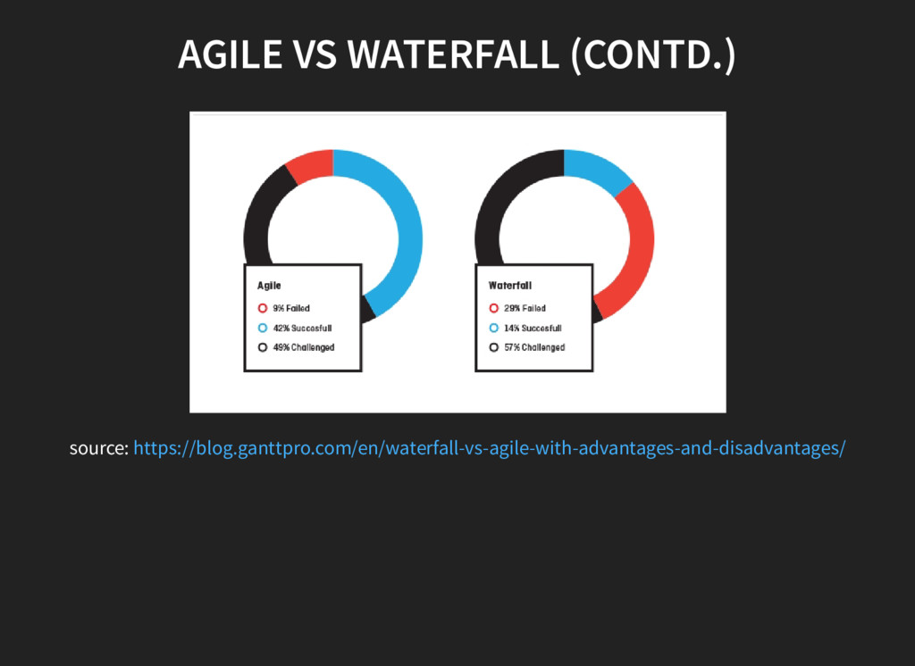 AGILE VS WATERFALL (CONTD.) source: https://blo...