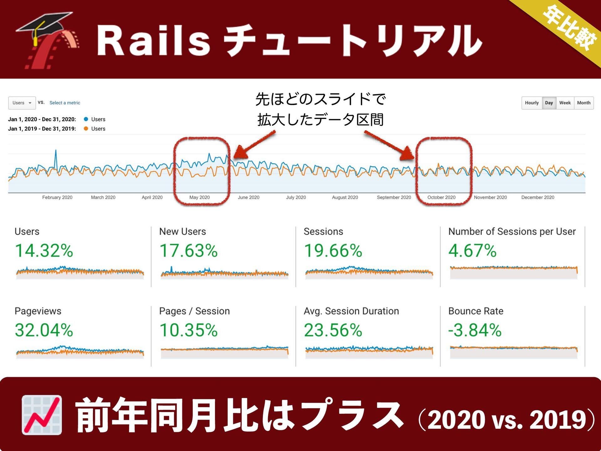 ຊͷ͓ • Ruby  Rails Λֶश͢Δਓɺ૿͑ͯΔ? ݮͬͯΔ? • Ruby...