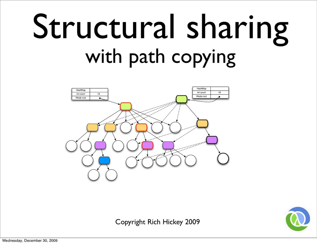 Structural sharing with path copying Path Copyi...
