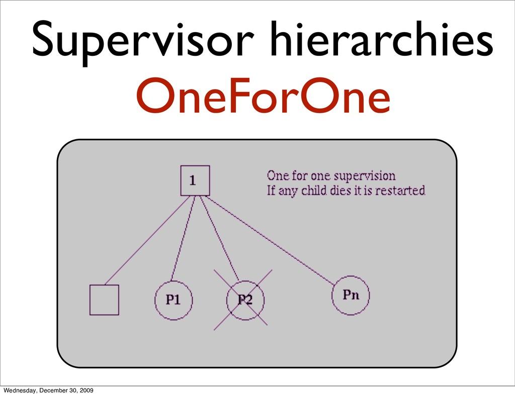 Supervisor hierarchies OneForOne Wednesday, Dec...