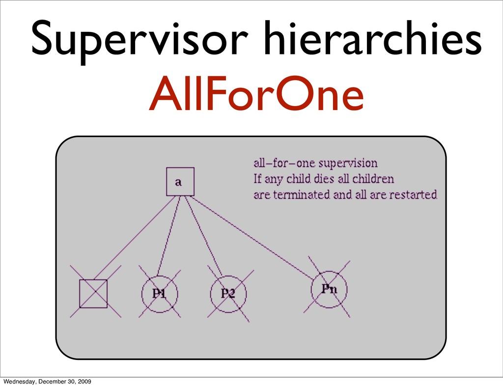 Supervisor hierarchies AllForOne Wednesday, Dec...