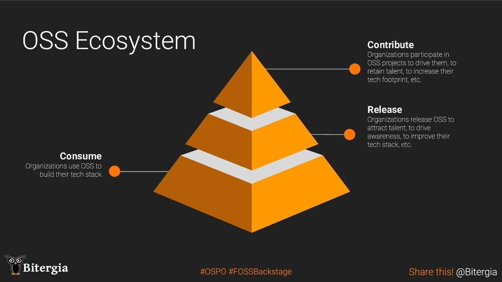 Bitergia Release Consume Contribute