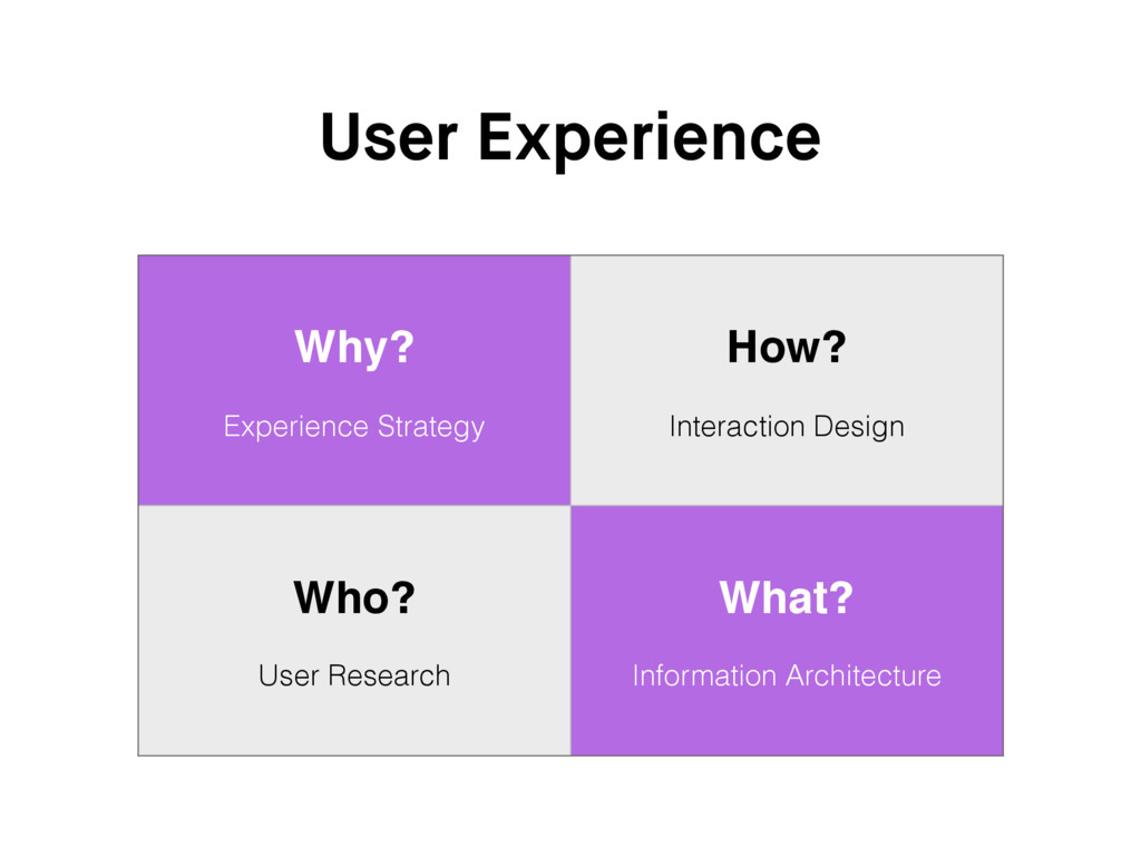 User Experience Why? Experience Strategy How? I...