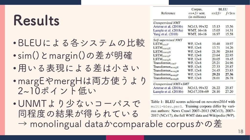 Results • BLEUによる各システムの比較 • sim()とmargin()の差が明確...
