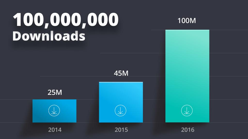 100M 45M 25M Downloads 100,000,000 2014 2015 20...