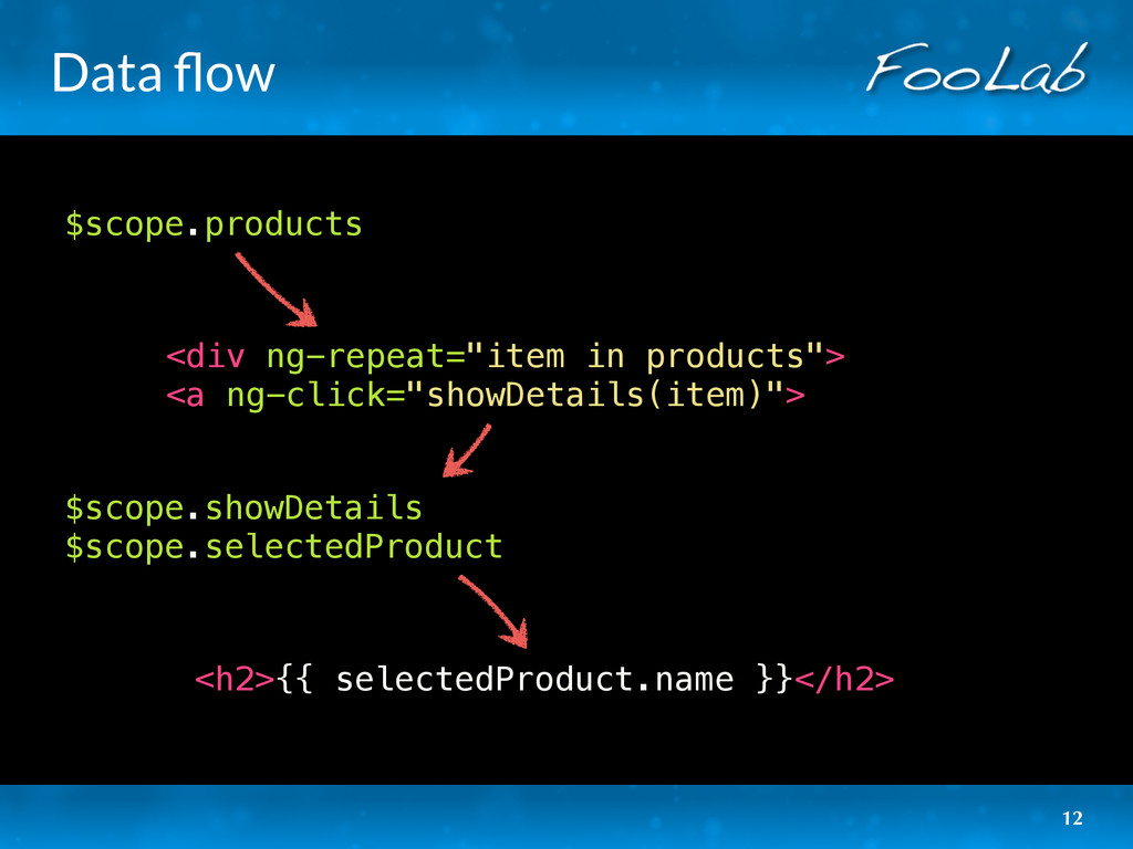 Data flow 12 $scope.products $scope.showDetails ...