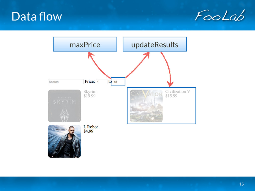 Data flow 15 maxPrice updateResults
