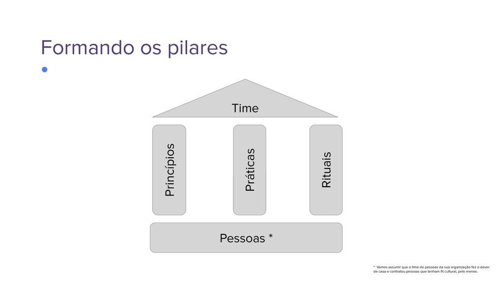 Formando os pilares Princípios Práticas Rituais...