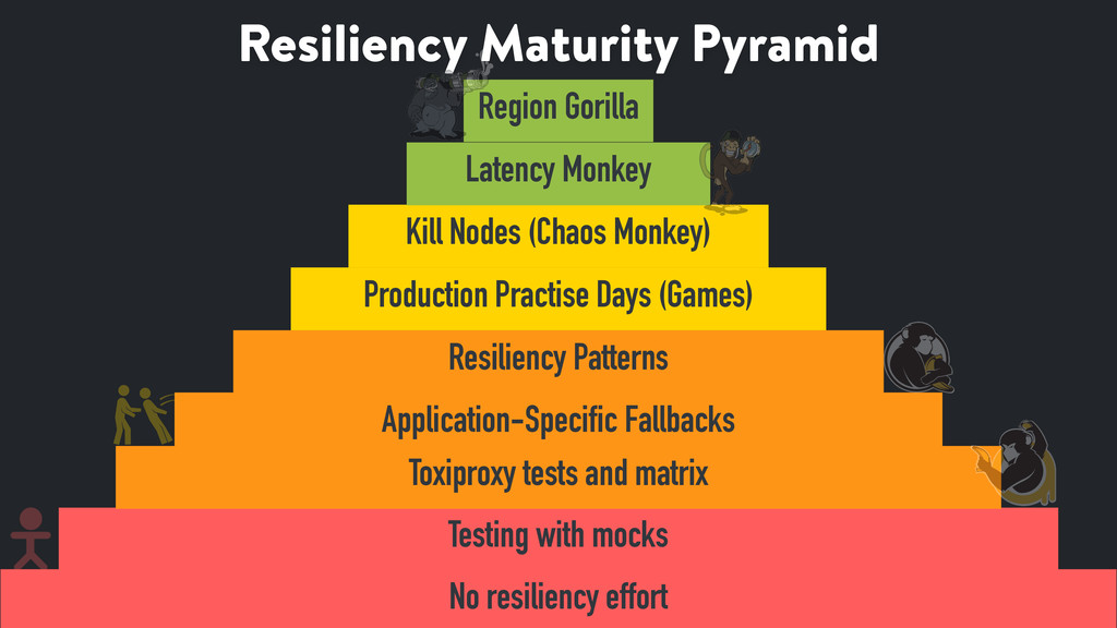 Resiliency Maturity Pyramid 27 No resiliency ef...