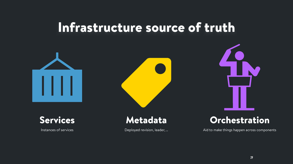 Services Metadata Orchestration Infrastructure ...