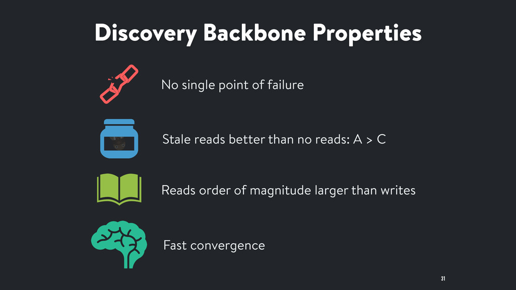 Discovery Backbone Properties 31 No single poin...