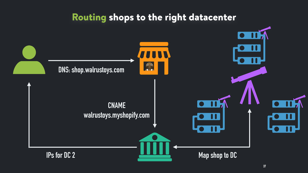 37 Routing shops to the right datacenter DNS: s...