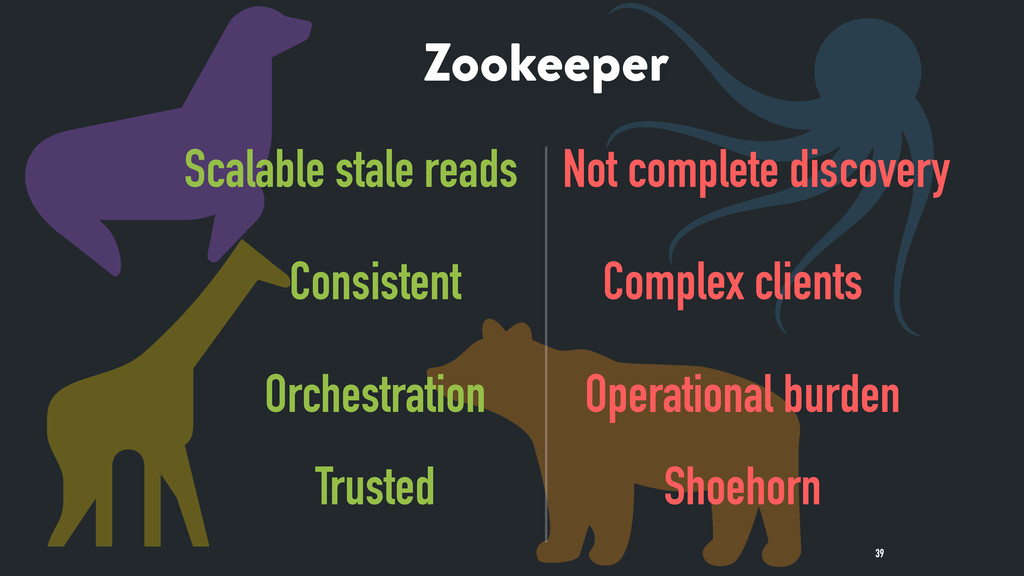 39 Zookeeper Scalable stale reads Not complete ...
