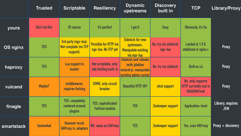 43 Trusted Scriptable Resiliency Dynamic upstre...