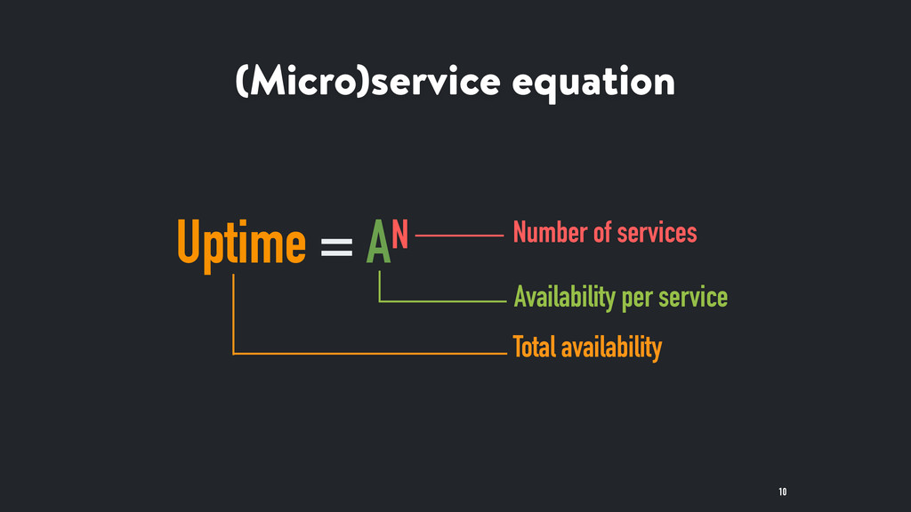 (Micro)service equation 10 Uptime = AN Number o...