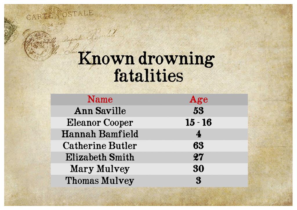 Name Age Ann Saville 53 Eleanor Cooper 15 - 16 ...