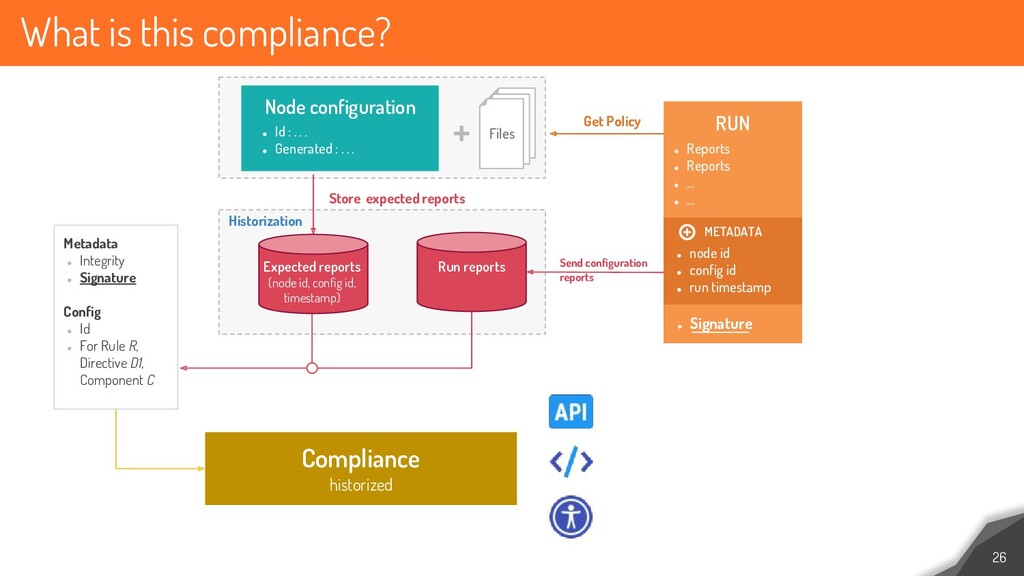 What is this compliance? 26 ● Id : . . . ● Gene...