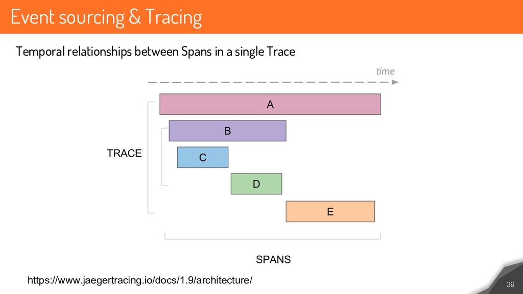 Event sourcing & Tracing 36 Temporal relationsh...