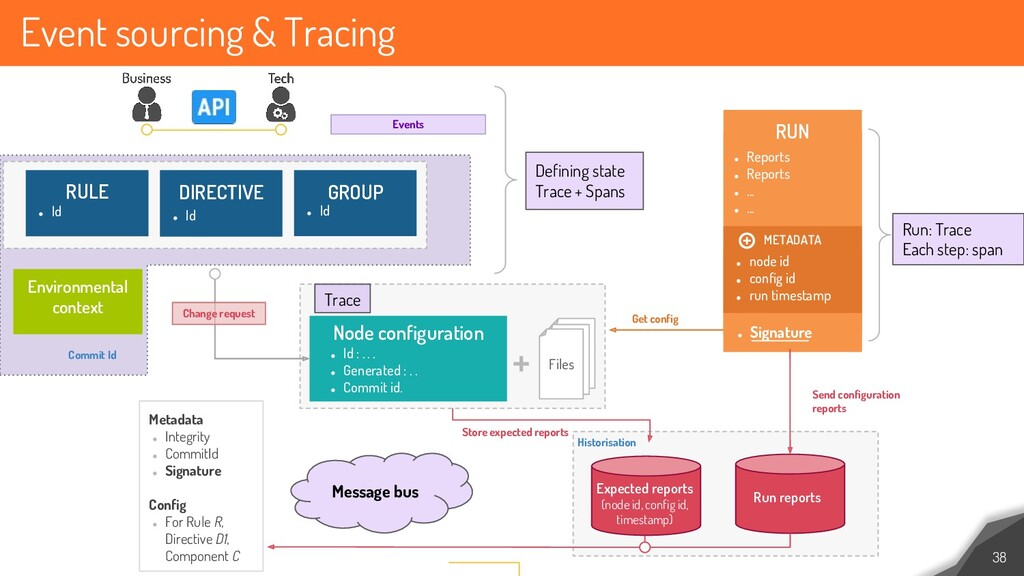 Event sourcing & Tracing 38 RULE ● Id DIRECTIVE...