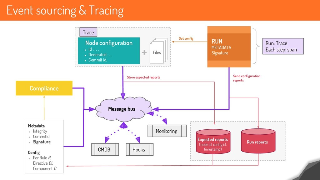 Event sourcing & Tracing 39 ● Id : . . . ● Gene...