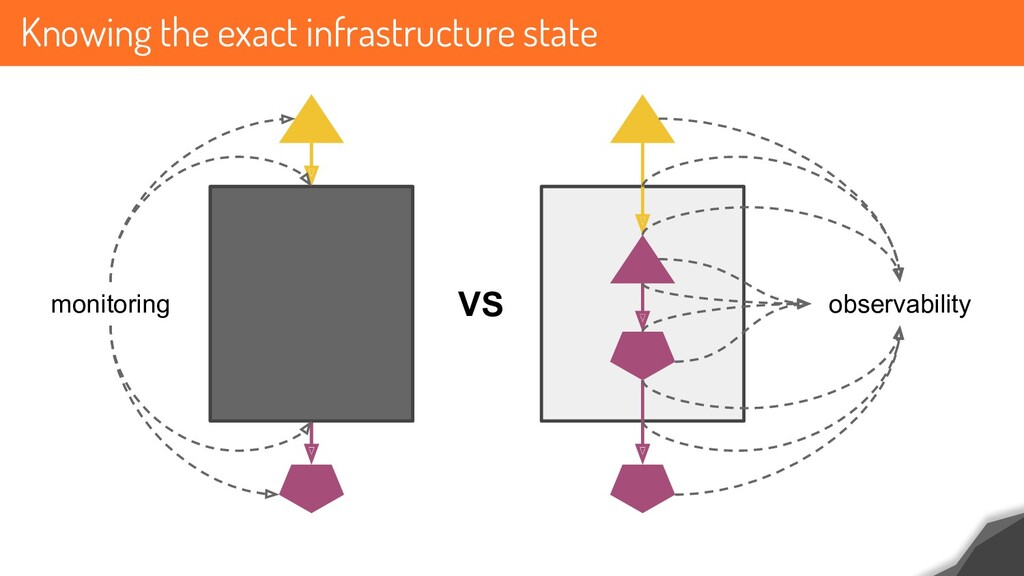 Knowing the exact infrastructure state monitori...