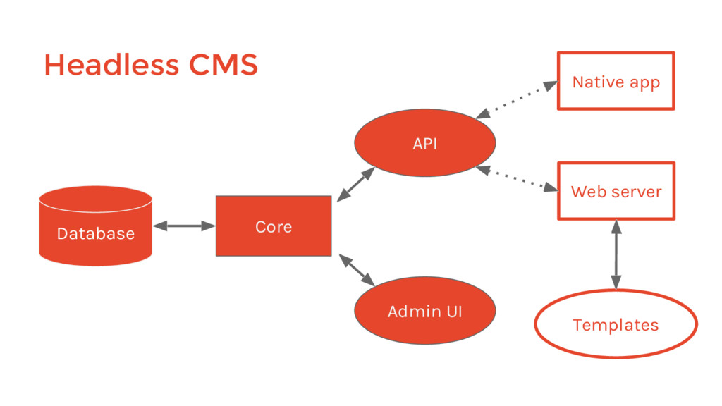 Headless CMS Core Database Admin UI API Web ser...