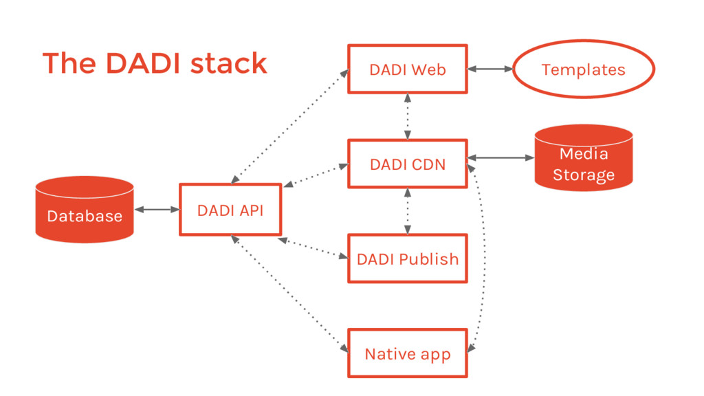 The DADI stack DADI API Database DADI Web Templ...