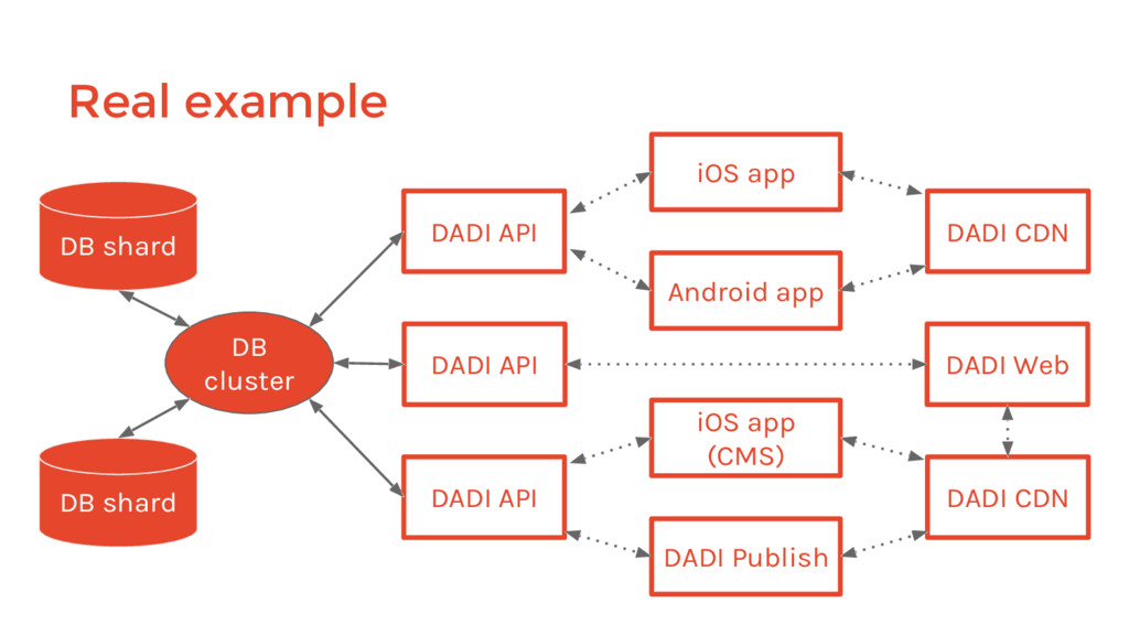 DADI API DB shard iOS app DADI API DADI API And...
