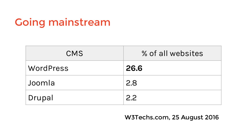 Going mainstream CMS % of all websites WordPres...