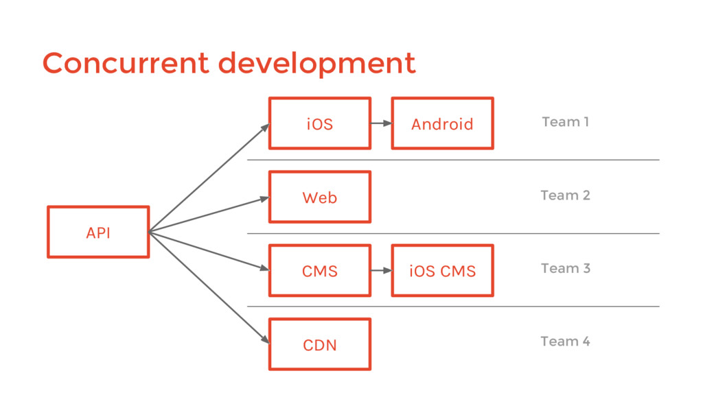 Concurrent development API iOS Android Web CMS ...