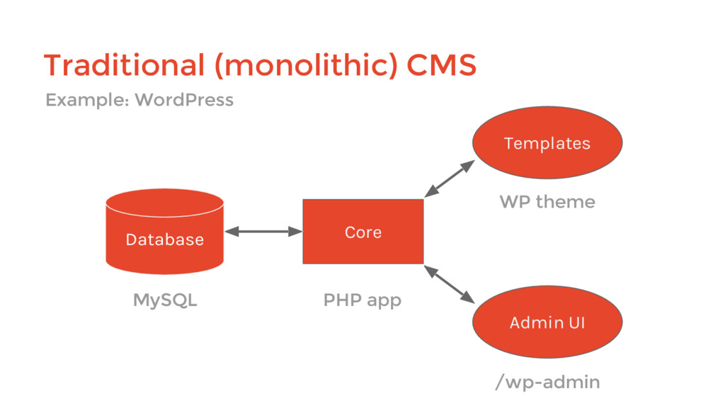 Traditional (monolithic) CMS Core Database Admi...