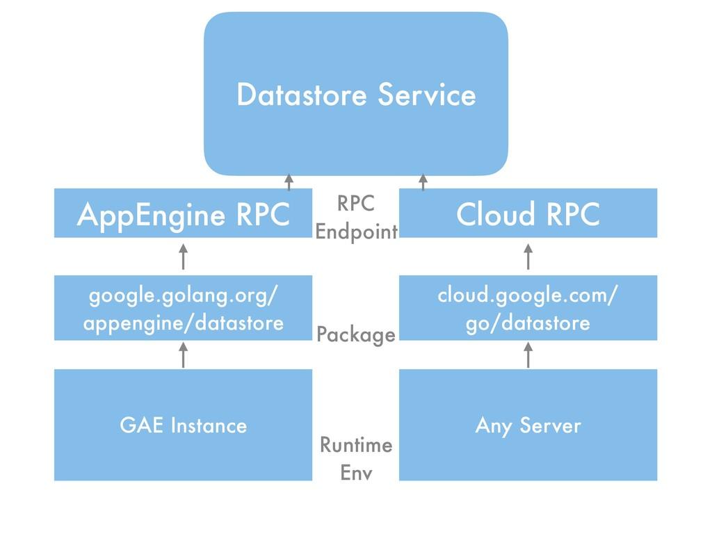 Datastore Service AppEngine RPC Cloud RPC googl...