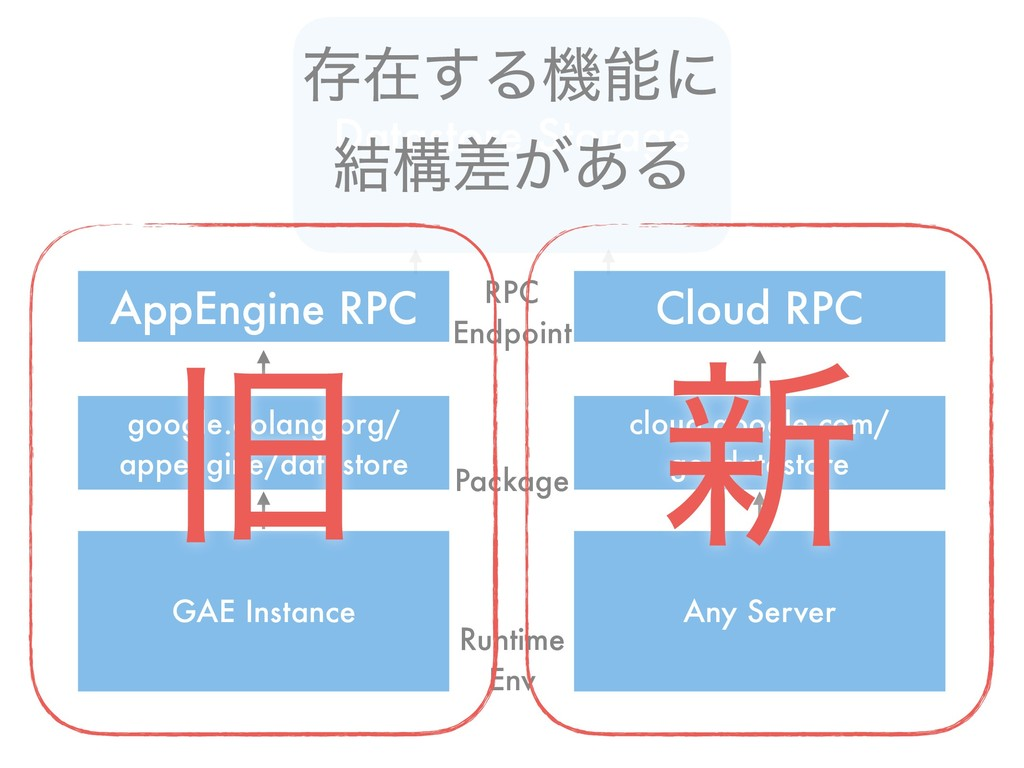 Datastore Storage AppEngine RPC Cloud RPC googl...