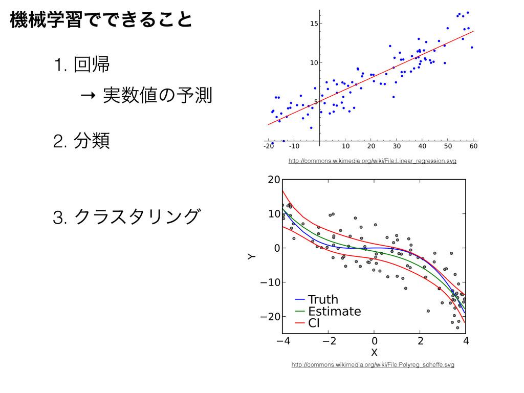 ػցֶशͰͰ͖Δ͜ͱ 1. ճؼ 2. ྨ 3. ΫϥελϦϯά → ࣮ͷ༧ଌ http...