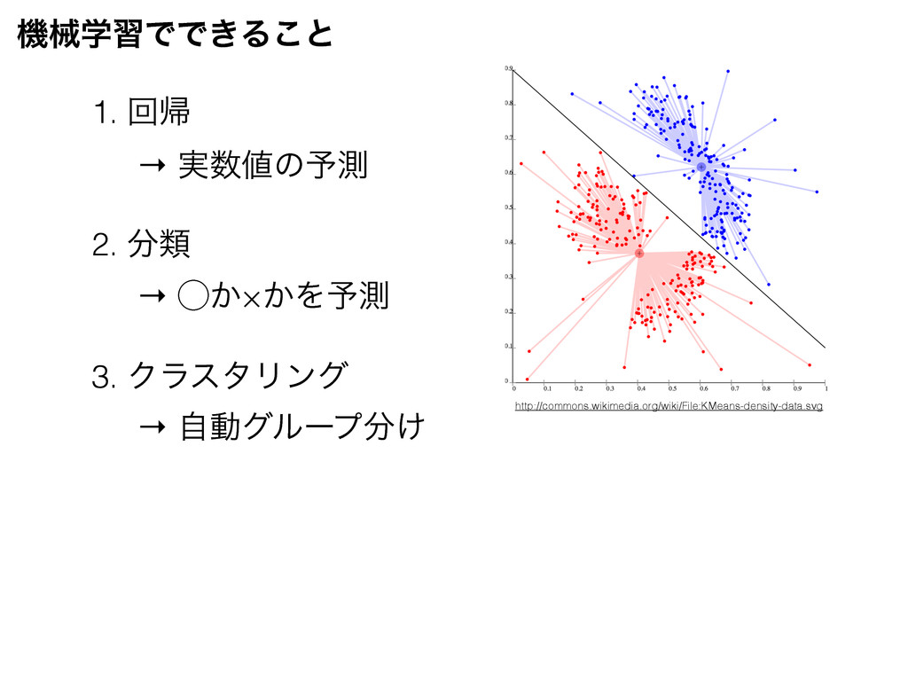 ػցֶशͰͰ͖Δ͜ͱ 1. ճؼ 2. ྨ 3. ΫϥελϦϯά → ࣮ͷ༧ଌ → ͔̋...