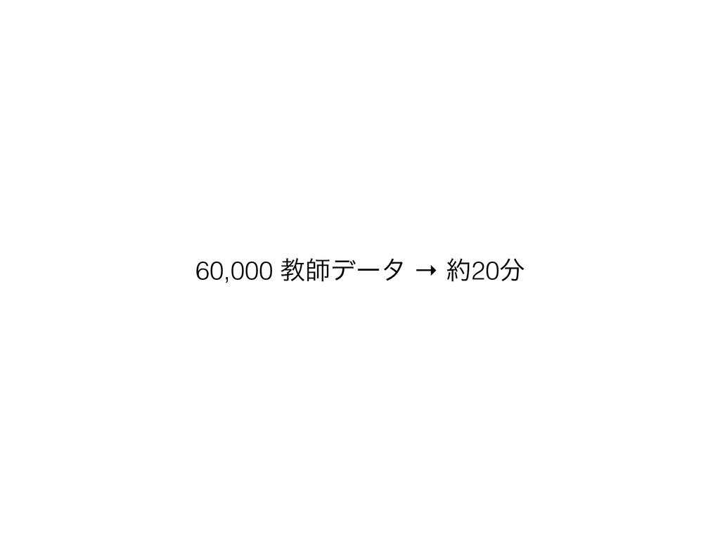 60,000 ڭࢣσʔλ → 20